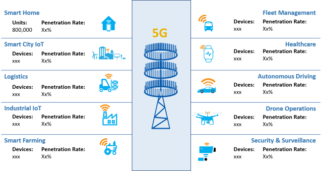 5G Commercial and IoT Market Opportunity and Size Netherlands