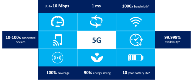 Benefits and Features of 5G