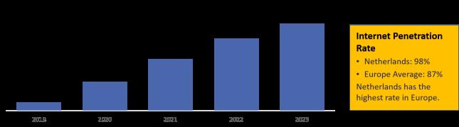 Netherlands 5G Mobile Market Size