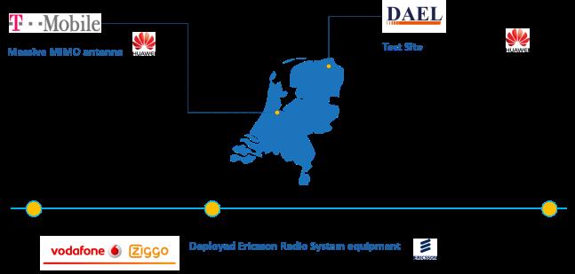 Netherlands Telecom SP Initiatives